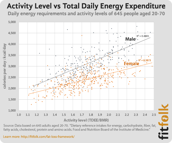 Activity Level Is A Stronger Explainer Of Energy Needs Than Age Height Or Weight In This Data Set It Explains 40 50 The Variation