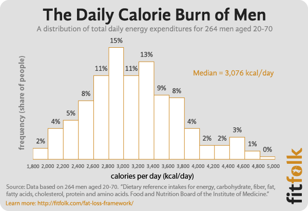 What Are The Average Calories Burned Per Day By Men And Women