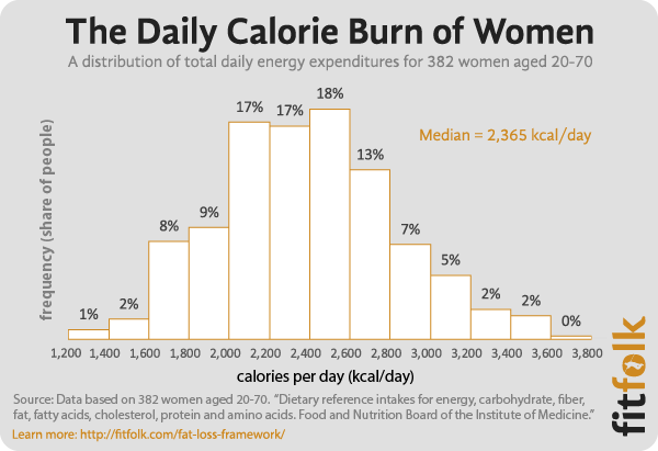 Maintenance Calories: How Many Calories Do I Burn A Day?