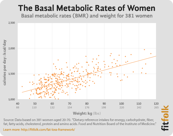 You can see most women are in the 1,200-1,600 calorie range.