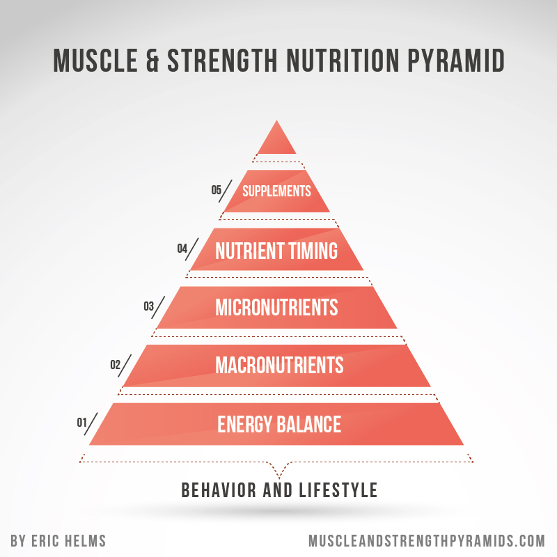 Muscle-Strength-Nutrition-Pyramid